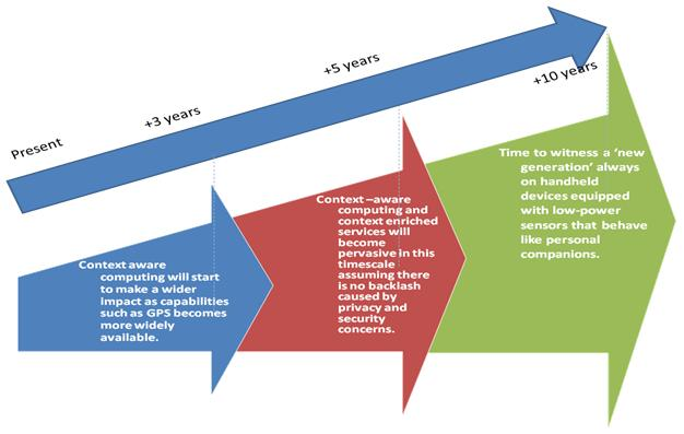 Context Aware Computing Technology Roadmap
