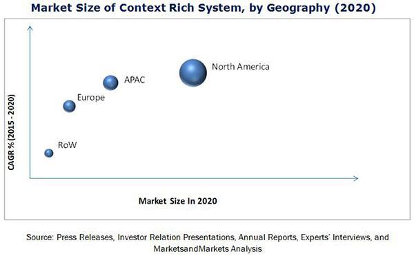 Context Rich System Market