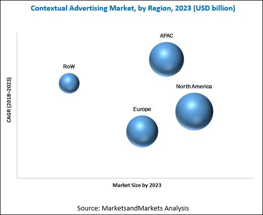 Contextual Advertising Market