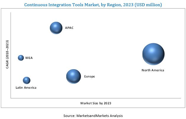 Continuous Integration Tools Market