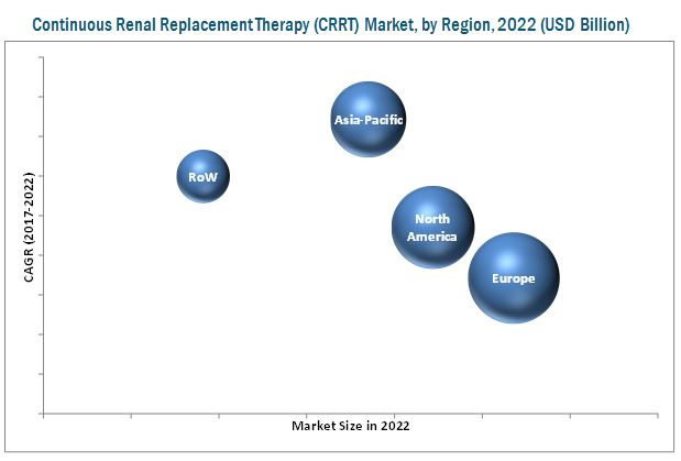 CRRT Market, by Region, 2022 (USD Billion)