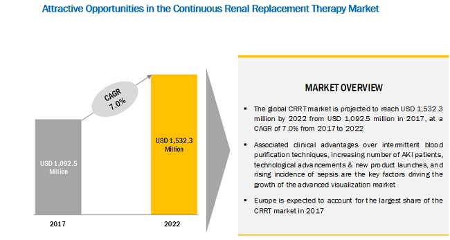 Continuous Renal Replacement Therapy Market Dynamics