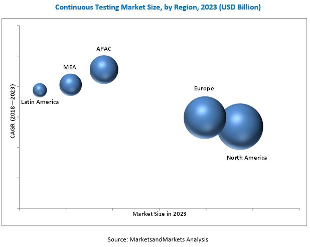 Continuous Testing Market