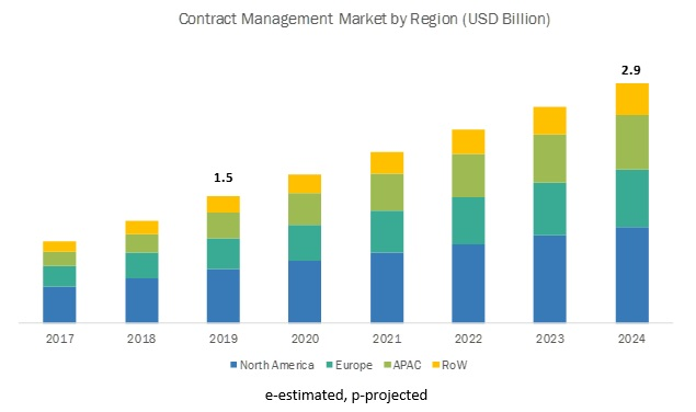 Contract Management Software Market