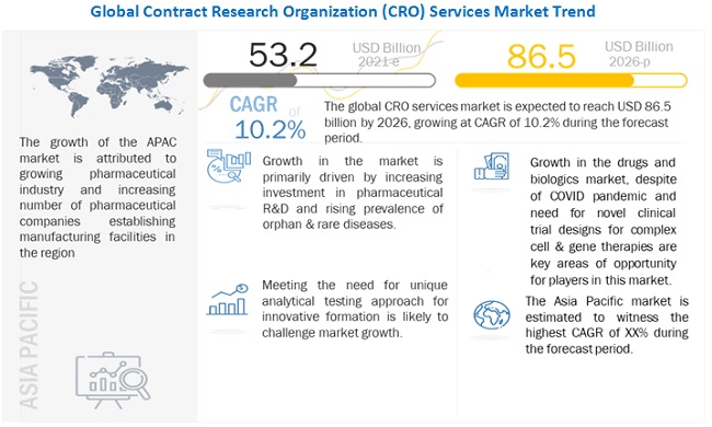Contract Research Organizations (CROs) Services Market