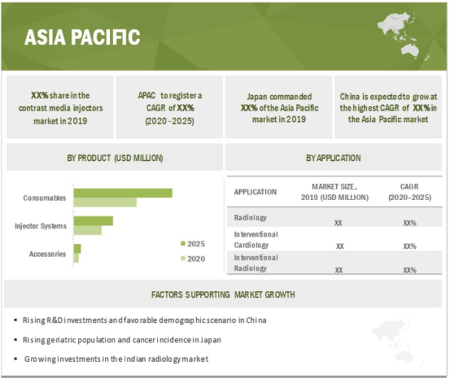 Contrast Media Injectors Market  by Region