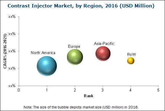 Contrast Injector Market