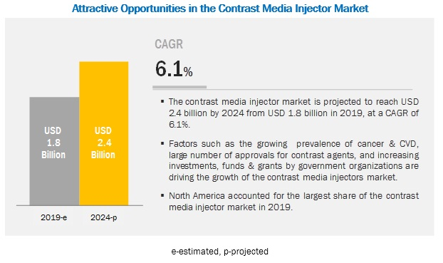 Contrast Injector Market-By Region