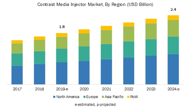 Contrast Injector Market-By Region
