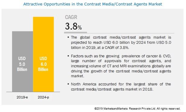 Contrast Media Market