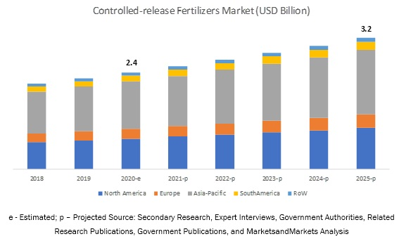 Controlled-release Fertilizers Market