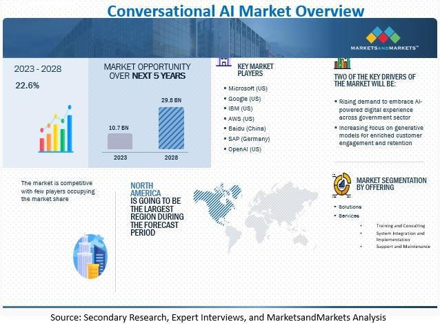 Conversational AI Market