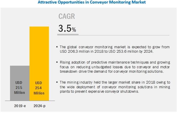 Conveyor Monitoring Market