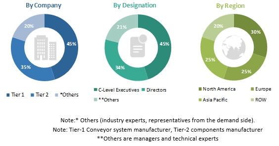 Conveyor Systems Market