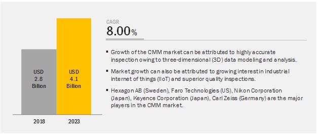 Coordinate Measuring Machine (CMM) Market Size, Growth, Trend and