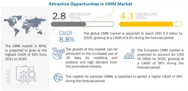 Coordinate Measuring Machine (CMM) Market
