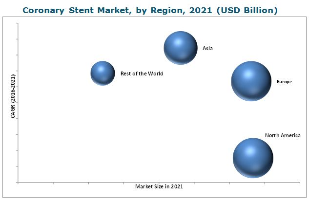Coronary Stent Market-By Region