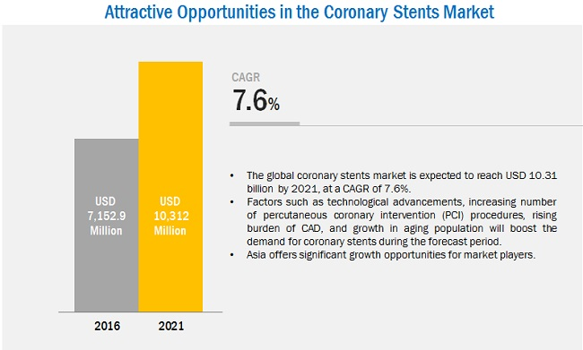 Coronary Stent Market-Opportunities 2021
