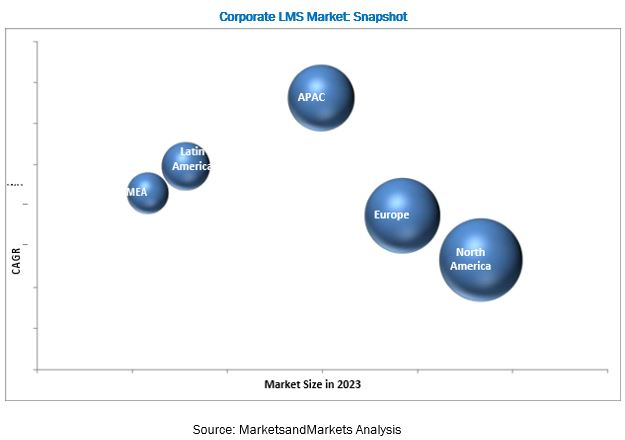Corporate Learning Management System Market
