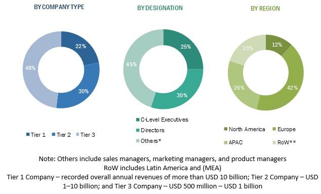 Correspondence Management System Market