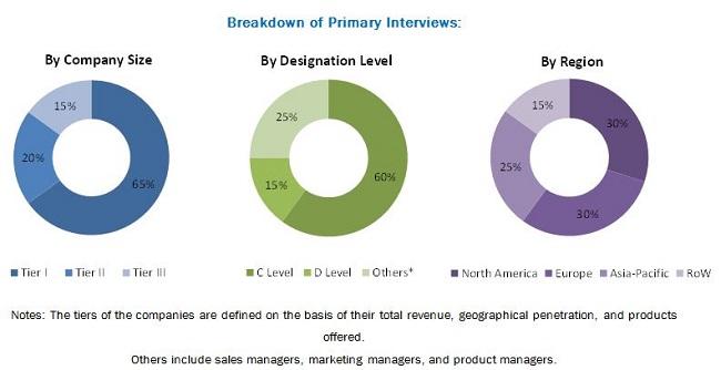 Corrosion Monitoring Market