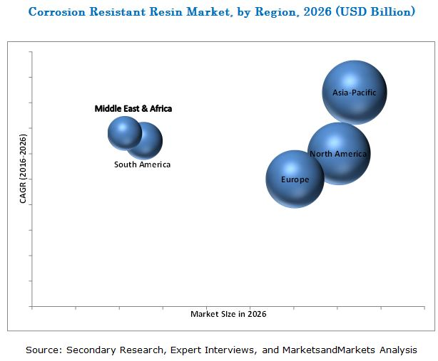 Corrosion Resistant Resin Market