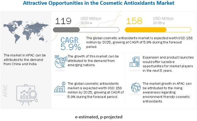 Cosmetic Antioxidants Market
