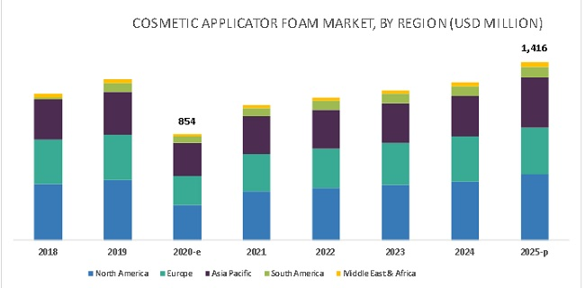 Cosmetic Applicator Foam Market by Region