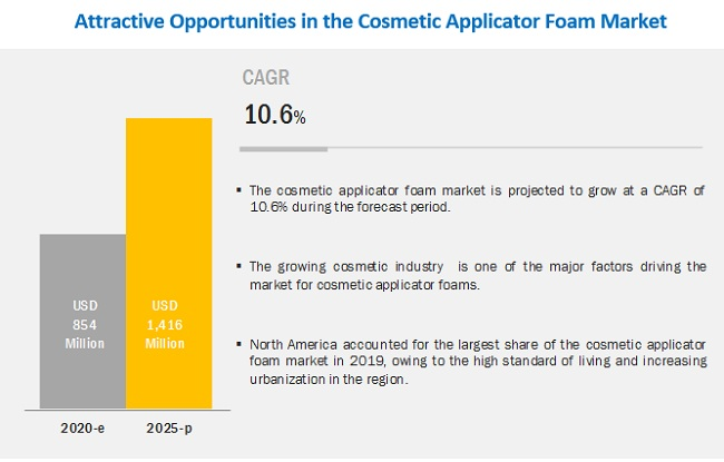 Cosmetic Applicator Foam Market