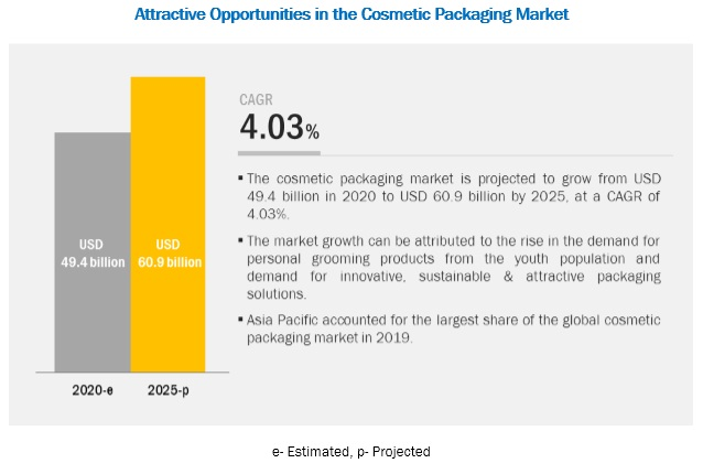 Cosmetic Packaging Market