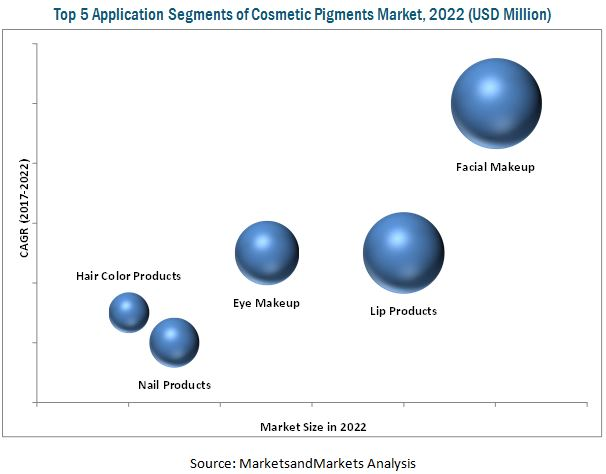 Cosmetic Pigments Market