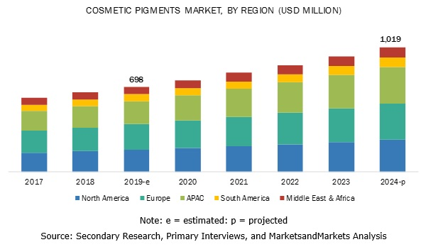Cosmetic Pigments Market Analysis | Recent Market