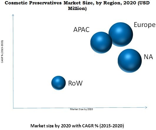 Cosmetic Preservatives Market