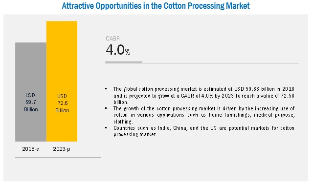 Cotton Processing Market