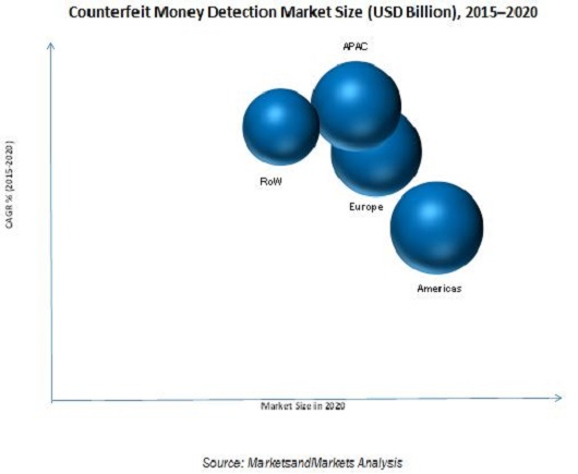 Counterfeit Money Detection Market by Product & Technology - Global