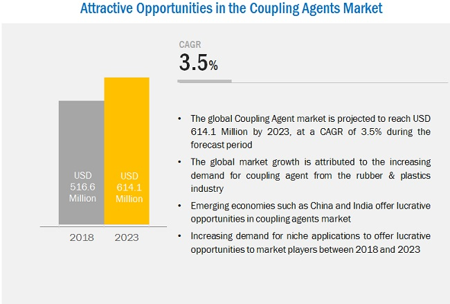 Coupling Agent Market by Type, Application and Region - 2023