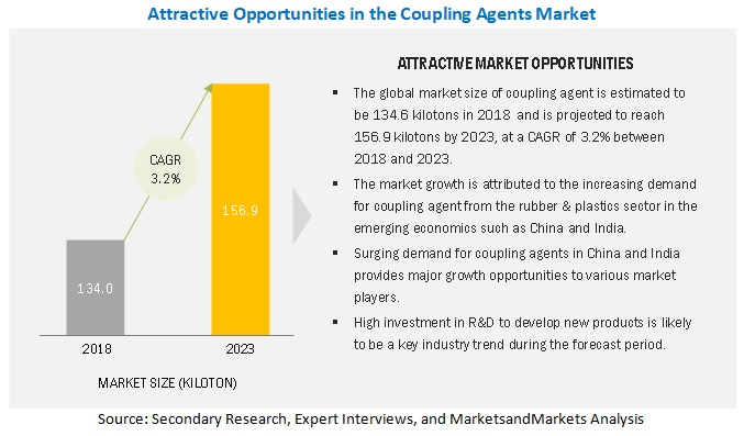 Coupling Agents Market