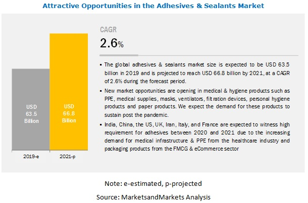 COVID-19 Impact on Adhesives & Sealants Market
