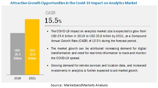 COVID-19 Impact on Analytics Market