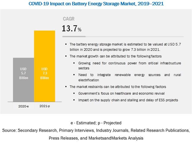 COVID-19 Impact on the Battery Energy Storage Market