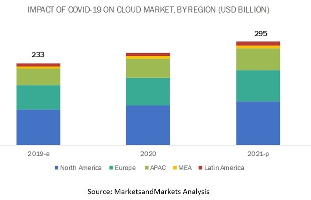 COVID-19 Impact on Cloud Computing Market