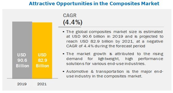 COVID-19 Impact on Composites Market