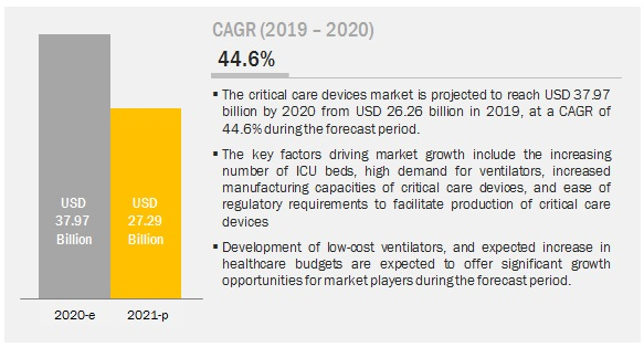COVID-19 Impact on Critical Care Device Market