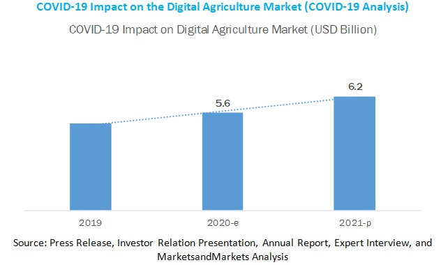 COVID-19 Impact on Digital Agriculture Market