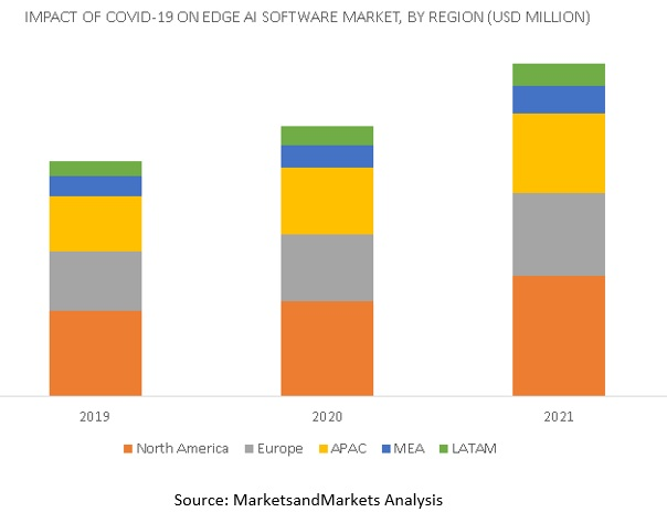 Covid-19 Impact On Edge AI Software Market