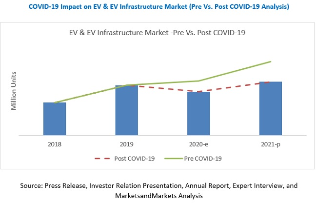COVID-19 Impact on EV and EV Infrastructure Market