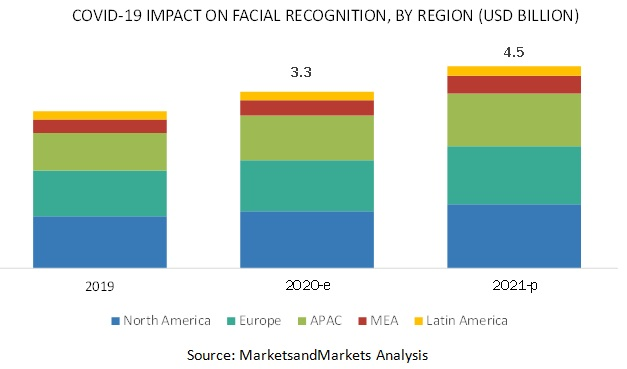 COVID-19 Impact on the Facial Recognition Market