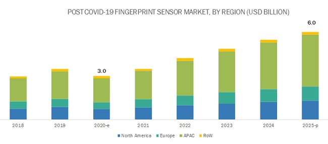 COVID-19 Impact on Fingerprint Sensor Market by Region
