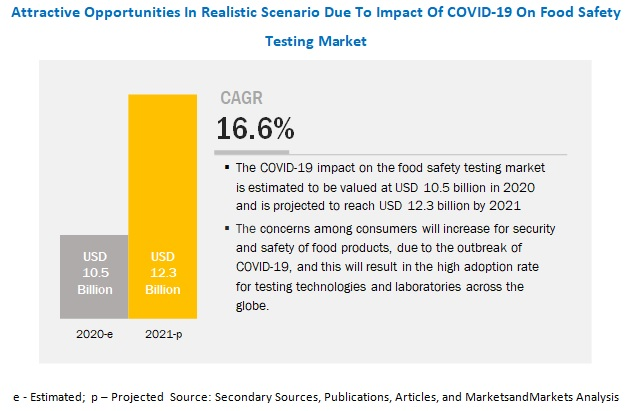COVID-19 Impact on Food Safety Testing Market