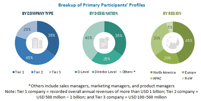 COVID-19 Impact on Fraud Detection and Prevention (FDP) Market